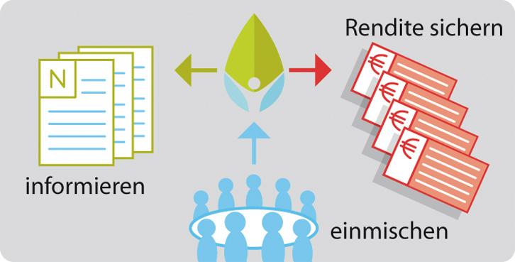Infografik über Vorteile einer Beteiligung an einer Genossenschaft:                      informieren, einmischen, Rendite sichern