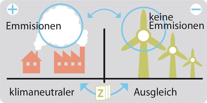 Infografik über den CO² Ausgleich von dem Verbrauch von Gas