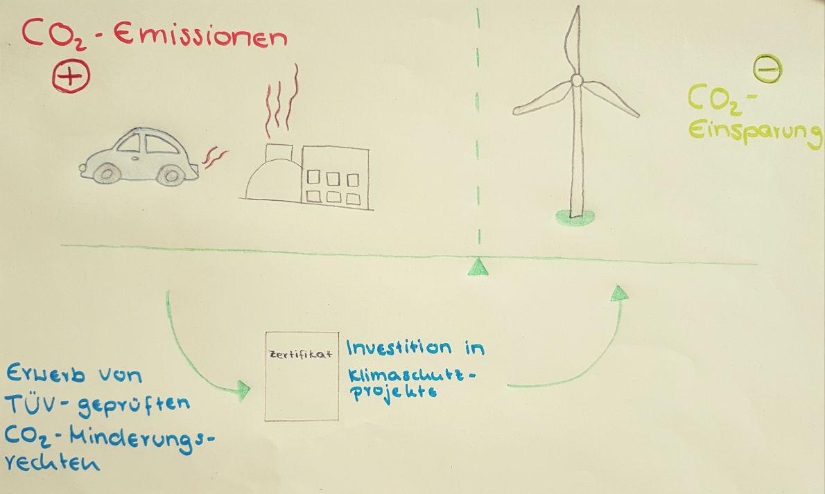 Handgezeichnete Infografik über den CO² Ausgleich von dem Verbrauch von Gas