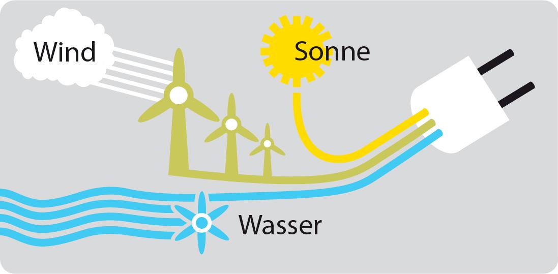 Infografik über Gewinnung von Ökostrom mittels Zeichnungen von Gewinnung von Energie über         Wind, Strom und Wasser