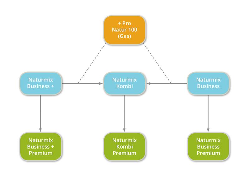 Infografik über unsere Tarife und deren Zusammenhänge. Standarttarife, Kombi und Naturmix Premium.